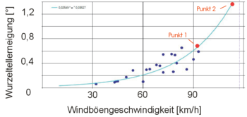 Diagramm Wind-Neigungskurve Linde